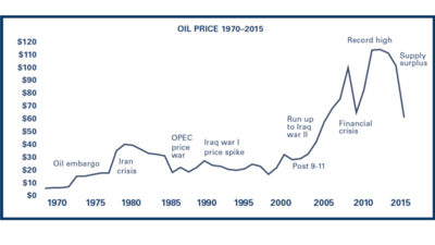 The price of oil: How is it determined?